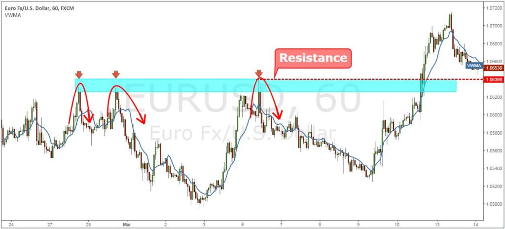 Breakout-Trading