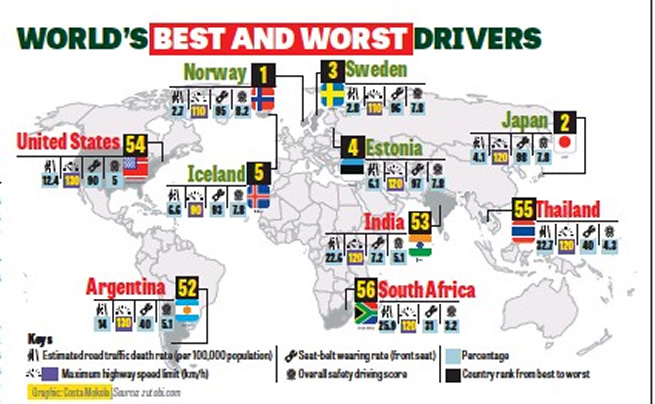 """South Africans voted """"The worst drivers"""" in the world"""